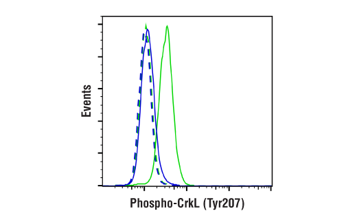 Flow Cytometry Image 2: Phospho-CrkL (Tyr207) (E9A1U) XP® Rabbit mAb