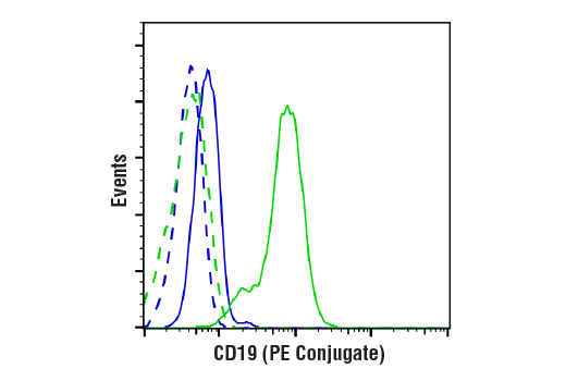 Flow Cytometry Image 1: CD19 (Intracellular Domain) (D4V4B) XP® Rabbit mAb (PE Conjugate)