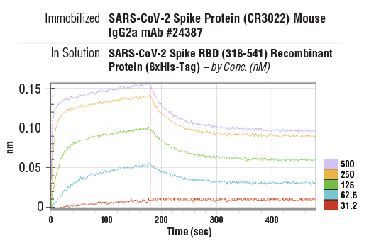 Image 2: SARS-CoV-2 Spike RBD (318-541) Recombinant Protein (8xHis-Tag)