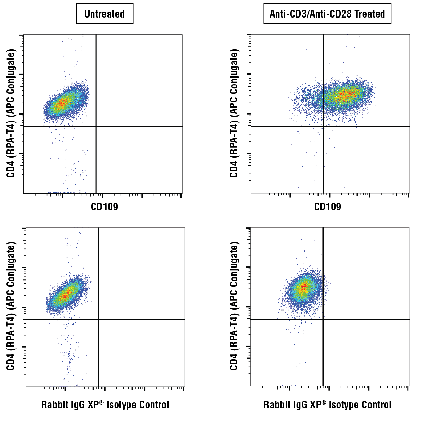Flow Cytometry Image 1: CD109 (E8L2W) Rabbit mAb
