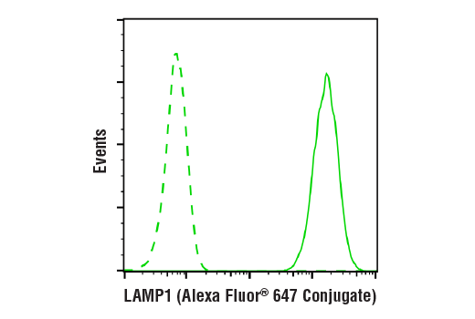 Flow Cytometry Image 1: LAMP1 (D2D11) XP® Rabbit mAb (Alexa Fluor® 647 Conjugate)