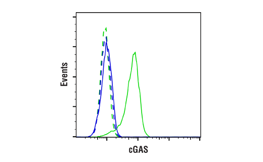 Flow Cytometry Image 1: cGAS (E5V3W) Rabbit mAb