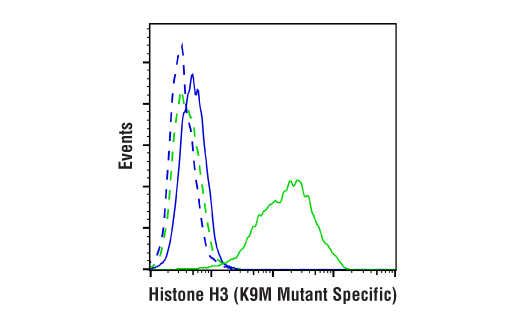 Flow Cytometry Image 1: Histone H3 (K9M Mutant Specific) (E2E9L) Rabbit mAb