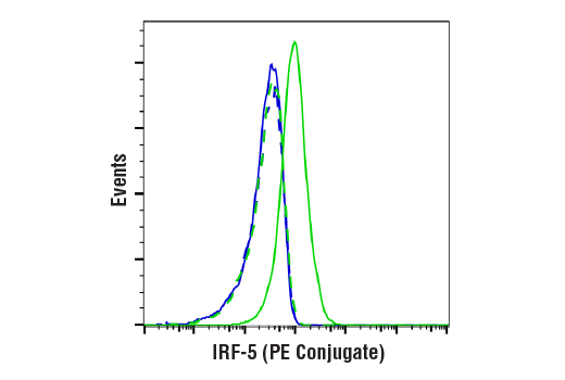 Flow Cytometry Image 1: IRF-5 (E9I4Z) Rabbit mAb (PE Conjugate)