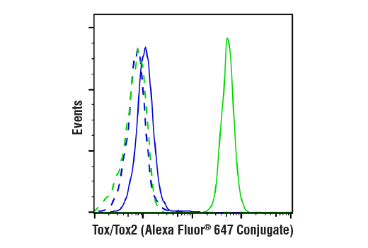 Flow Cytometry Image 2: Tox/Tox2 (E6G5O) Rabbit mAb (Alexa Fluor® 647 Conjugate)