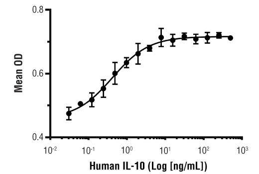 Image 1: Human IL-10 Recombinant Protein