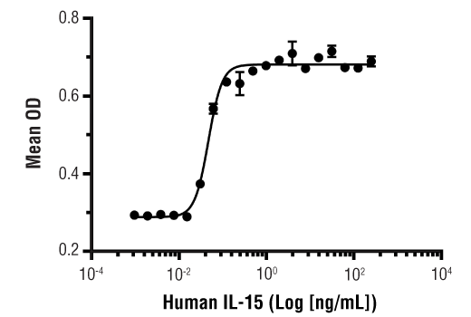 Image 1: Human IL-15 Recombinant Protein