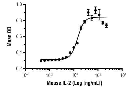 Image 1: Mouse IL-2 Recombinant Protein