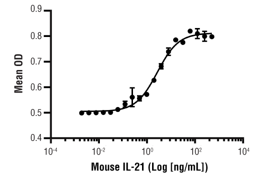 Image 1: Mouse IL-21 Recombinant Protein