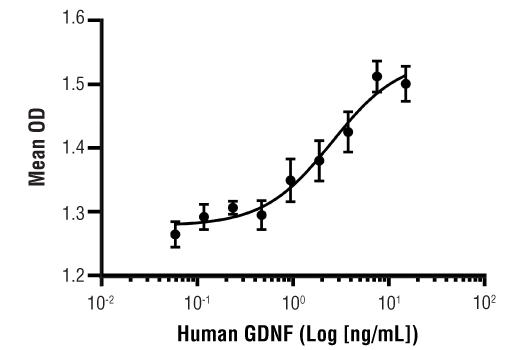 Image 1: Human GDNF Recombinant Protein