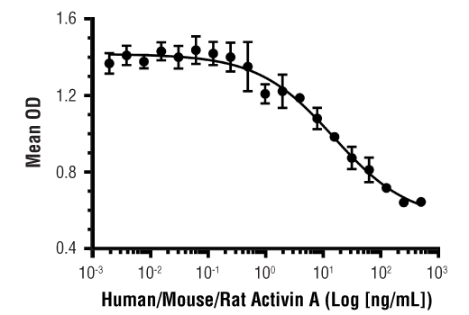Image 1: Human/Mouse/Rat Activin A Recombinant Protein
