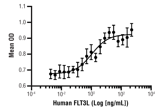 Image 1: Human FLT3L Recombinant Protein