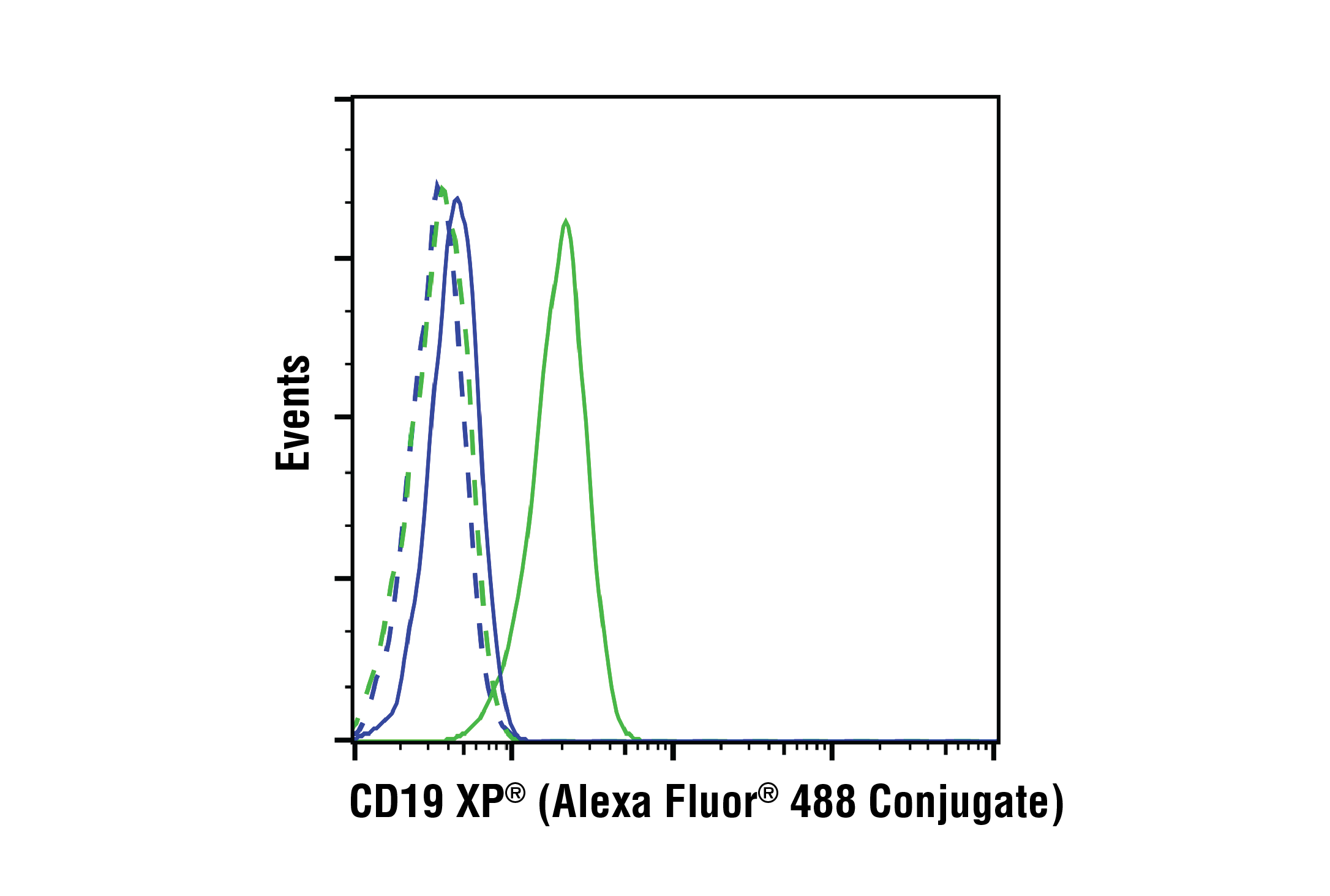 Flow Cytometry Image 1: CD19 (Intracellular Domain) (D4V4B) XP® Rabbit mAb (Alexa Fluor® 488 Conjugate)
