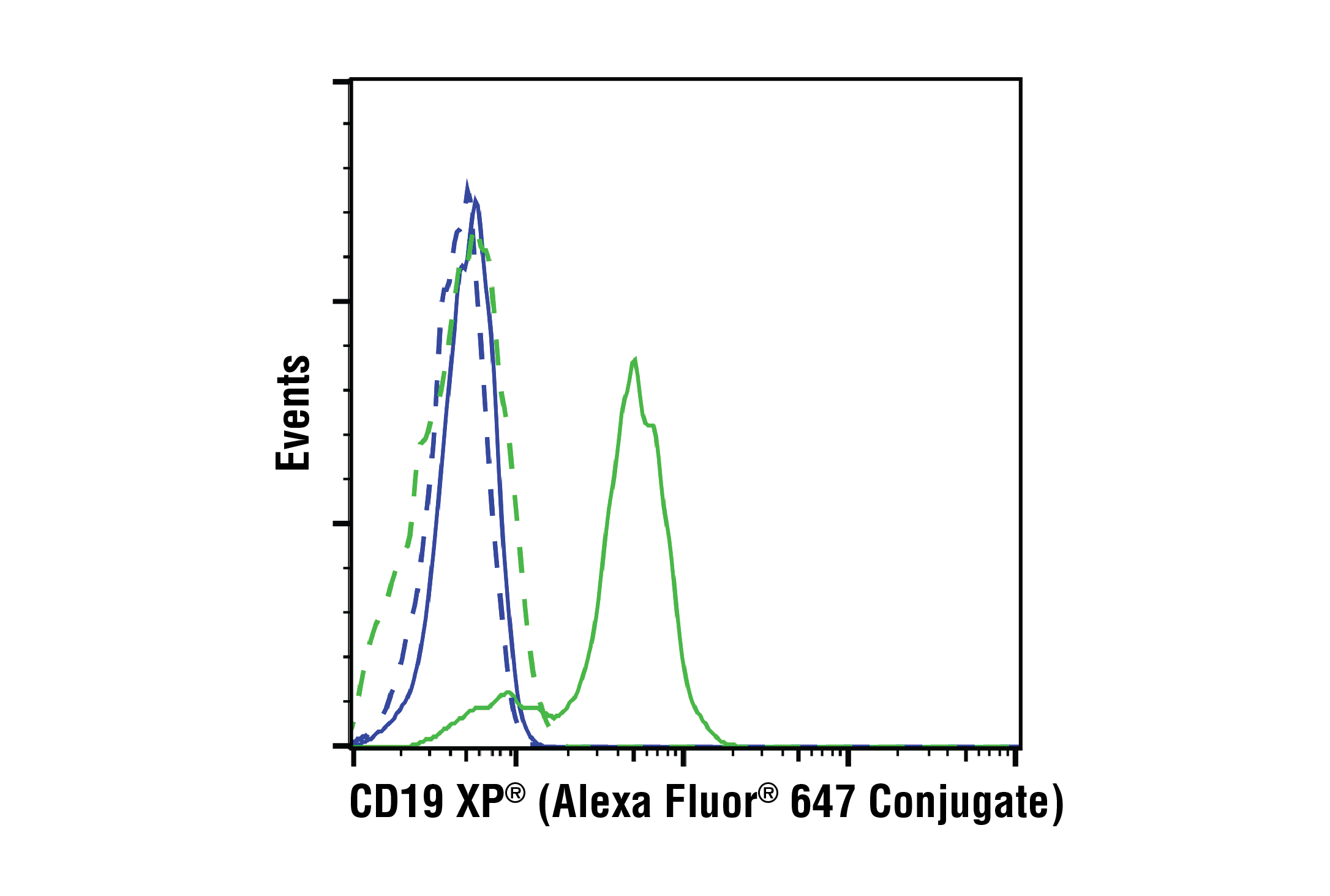 Flow Cytometry Image 1: CD19 (Intracellular Domain) (D4V4B) XP® Rabbit mAb (Alexa Fluor® 647 Conjugate)