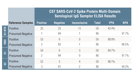 Image 1: SARS-CoV-2 Spike Protein Multi-Domain (S1-NTD, RBD, S1, S2) Serological IgG Sampler ELISA Kit