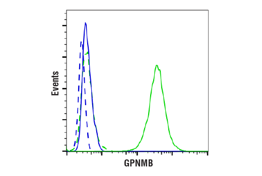 Flow Cytometry Image 1: GPNMB (E7U1Z) Rabbit mAb