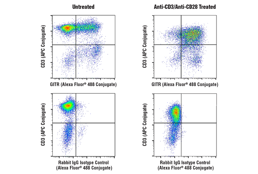 Flow Cytometry Image 1: GITR (D5V7P) Rabbit mAb (Alexa Fluor® 488 Conjugate)