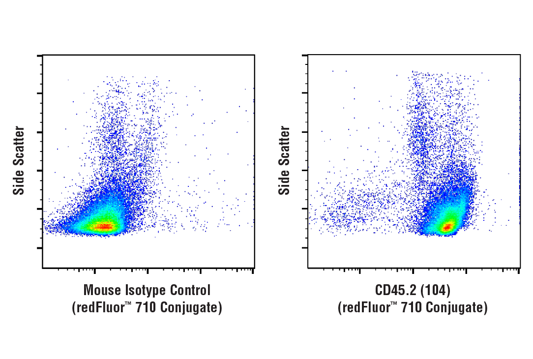Flow Cytometry Image 1: CD45.2 (104) Mouse mAb (redFluor™ 710 Conjugate)