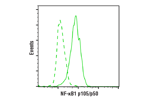 Flow Cytometry Image 1: NF-κB1 p105/p50 (D4P4D) Rabbit mAb