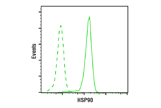 Flow Cytometry Image 1: HSP90 (C45G5) Rabbit mAb