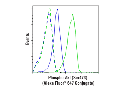 Flow Cytometry Image 1: Phospho-Akt (Ser473) (D9E) XP® Rabbit mAb (Alexa Fluor® 647 Conjugate)