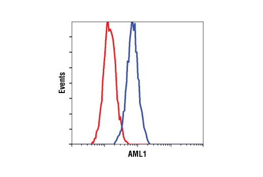 Flow Cytometry Image 1: AML1 Antibody