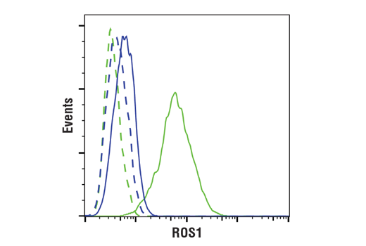 Flow Cytometry Image 1: ROS1 (D4D6®) Rabbit mAb