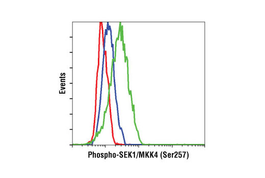Flow cytometric analysis of HT-29 cells, untreated (blue) or UV-treated (green), using Phospho-SEK1/MKK4 (Ser257) (C36C11) Rabbit mAb compared to a nonspecific negative control antibody (red).
