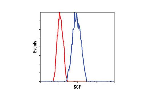 Flow Cytometry Image 1: SCF (C19H6) Rabbit mAb