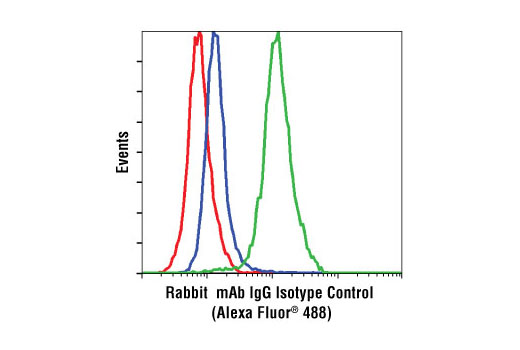 Flow Cytometry Image 2: Rabbit (DA1E) mAb IgG XP® Isotype Control (Alexa Fluor® 488 Conjugate)