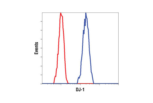 Flow cytometric analysis of Hela cells, using DJ-1 Antibody (blue) compared to a nonspecific negative control antibody (red).
