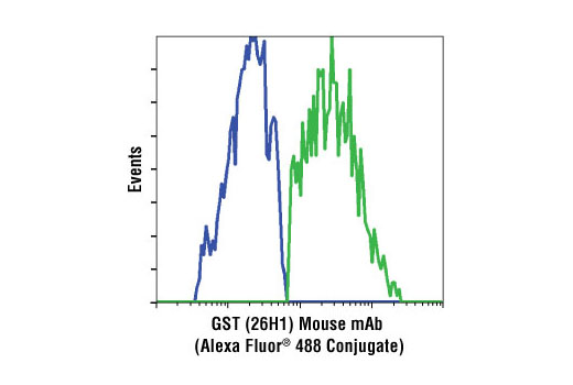 Flow Cytometry Image 1: GST (26H1) Mouse mAb (Alexa Fluor® 488 Conjugate)