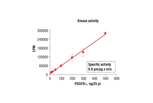 Image 5: HTScan® PDGF Receptor α Kinase Assay Kit