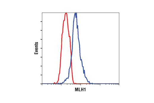 Flow cytometric analysis of IGROV-1 cells (red) and Jurkat cells (blue) using MLH1 (4C9C7) Mouse mAb.