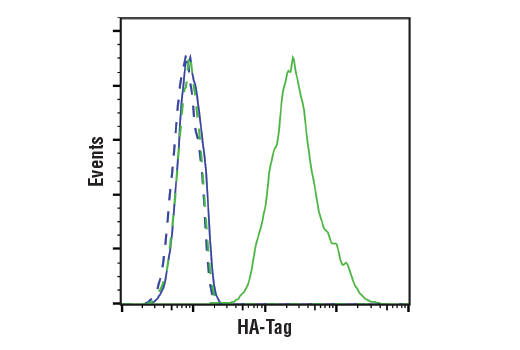 Flow Cytometry Image 1: HA-Tag (C29F4) Rabbit mAb