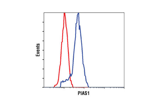 Flow Cytometry - PIAS1 (D33A7) XP® Rabbit mAb
