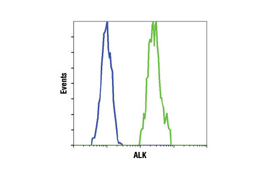Flow Cytometry Image 1: ALK (D5F3®) XP® Rabbit mAb