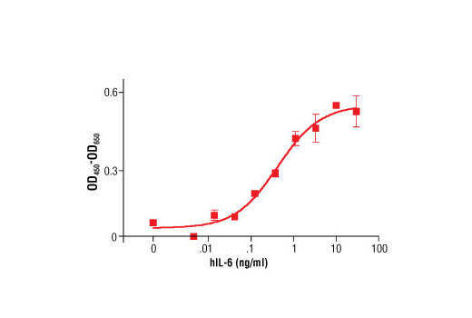 The proliferation of TF-1 cells treated with increasing concentrations of hIL-6 was assessed. After 48 hour treatment with hIL-6, cells were incubated with a tetrazolium salt and the OD<sub>450 </sub>- OD<sub>650 </sub>was determined.