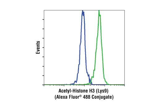 Monoclonal Antibody Flow Cytometry H3