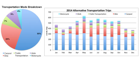 Transportation Graphs