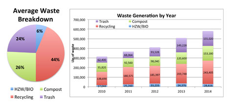 Waste Management Graphics