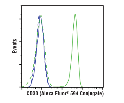 Flow cytometric analysis of PC-3 cells