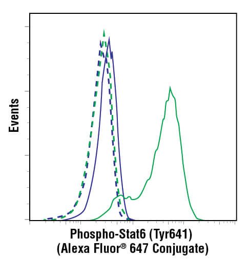 Flow cytometric analysis of phosphorylation state