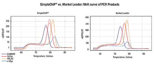 ChIP workflow using Universal qPCR Master Mix