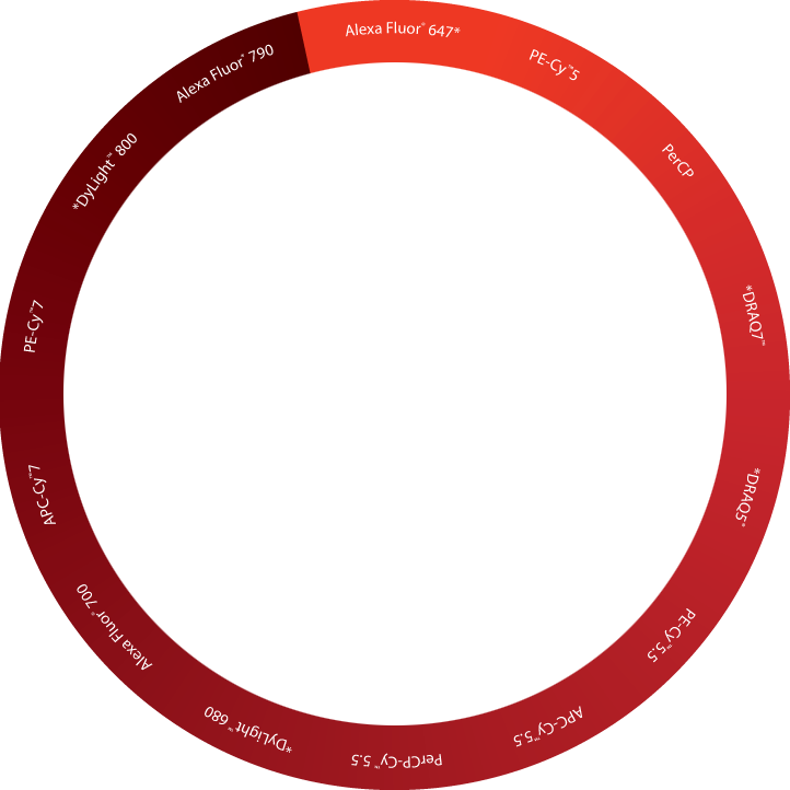 CST Flow Cytometry Reference Wheel